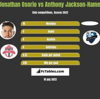 Jonathan Osorio vs Anthony Jackson-Hamel h2h player stats