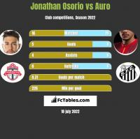 Jonathan Osorio vs Auro h2h player stats