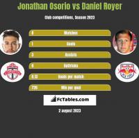 Jonathan Osorio vs Daniel Royer h2h player stats
