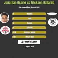 Jonathan Osorio vs Erickson Gallardo h2h player stats