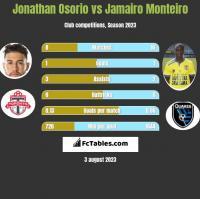 Jonathan Osorio vs Jamairo Monteiro h2h player stats