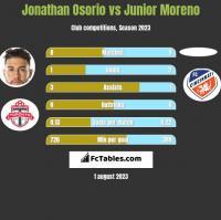 Jonathan Osorio vs Junior Moreno h2h player stats