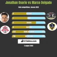 Jonathan Osorio vs Marco Delgado h2h player stats