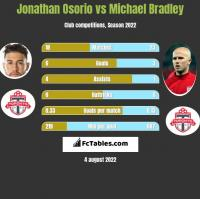 Jonathan Osorio vs Michael Bradley h2h player stats