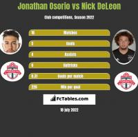 Jonathan Osorio vs Nick DeLeon h2h player stats