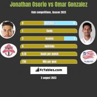 Jonathan Osorio vs Omar Gonzalez h2h player stats
