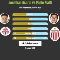 Jonathan Osorio vs Pablo Piatti h2h player stats