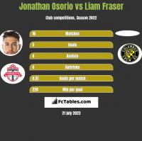 Jonathan Osorio vs Liam Fraser h2h player stats