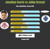 Jonathan Osorio vs Julian Gressel h2h player stats