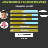 Jonathan Osorio vs Mohammed Adams h2h player stats
