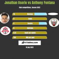 Jonathan Osorio vs Anthony Fontana h2h player stats