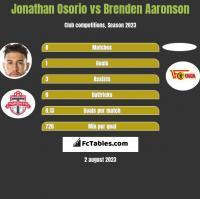 Jonathan Osorio vs Brenden Aaronson h2h player stats