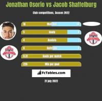 Jonathan Osorio vs Jacob Shaffelburg h2h player stats