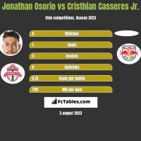 Jonathan Osorio vs Cristhian Casseres Jr. h2h player stats