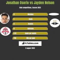Jonathan Osorio vs Jayden Nelson h2h player stats