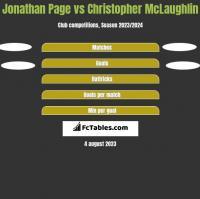 Jonathan Page vs Christopher McLaughlin h2h player stats