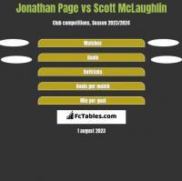Jonathan Page vs Scott McLaughlin h2h player stats