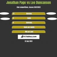 Jonathan Page vs Lee Duncanson h2h player stats