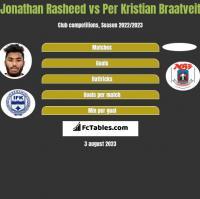 Jonathan Rasheed vs Per Kristian Braatveit h2h player stats