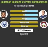 Jonathan Rasheed vs Peter Abrahamsson h2h player stats