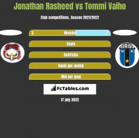 Jonathan Rasheed vs Tommi Vaiho h2h player stats