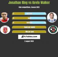 Jonathan Ring vs Kevin Walker h2h player stats