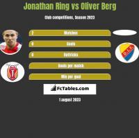 Jonathan Ring vs Oliver Berg h2h player stats