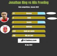Jonathan Ring vs Nils Froeling h2h player stats