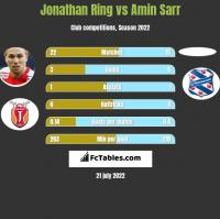 Jonathan Ring vs Amin Sarr h2h player stats