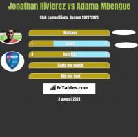 Jonathan Rivierez vs Adama Mbengue h2h player stats