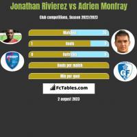 Jonathan Rivierez vs Adrien Monfray h2h player stats