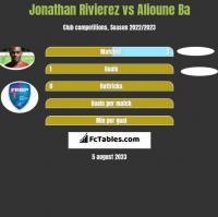 Jonathan Rivierez vs Alioune Ba h2h player stats