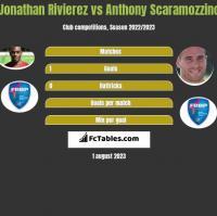 Jonathan Rivierez vs Anthony Scaramozzino h2h player stats