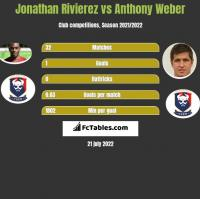 Jonathan Rivierez vs Anthony Weber h2h player stats