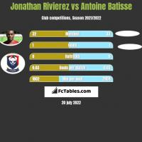 Jonathan Rivierez vs Antoine Batisse h2h player stats