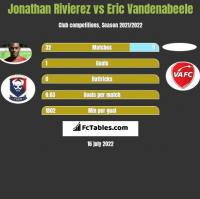 Jonathan Rivierez vs Eric Vandenabeele h2h player stats