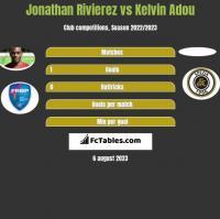 Jonathan Rivierez vs Kelvin Adou h2h player stats