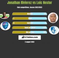 Jonathan Rivierez vs Loic Nestor h2h player stats