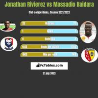 Jonathan Rivierez vs Massadio Haidara h2h player stats