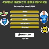 Jonathan Rivierez vs Ruben Gabrielsen h2h player stats