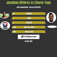 Jonathan Rivierez vs Steeve Yago h2h player stats