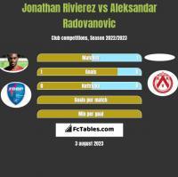 Jonathan Rivierez vs Aleksandar Radovanovic h2h player stats