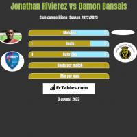 Jonathan Rivierez vs Damon Bansais h2h player stats