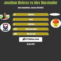 Jonathan Rivierez vs Alex Marchadier h2h player stats