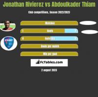 Jonathan Rivierez vs Abdoulkader Thiam h2h player stats