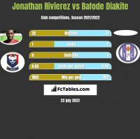 Jonathan Rivierez vs Bafode Diakite h2h player stats