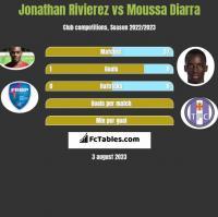 Jonathan Rivierez vs Moussa Diarra h2h player stats