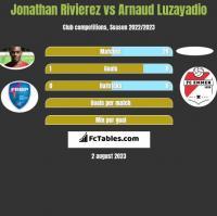 Jonathan Rivierez vs Arnaud Luzayadio h2h player stats