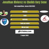 Jonathan Rivierez vs Cheikh Cory Sene h2h player stats