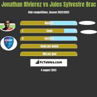 Jonathan Rivierez vs Jules Sylvestre Brac h2h player stats